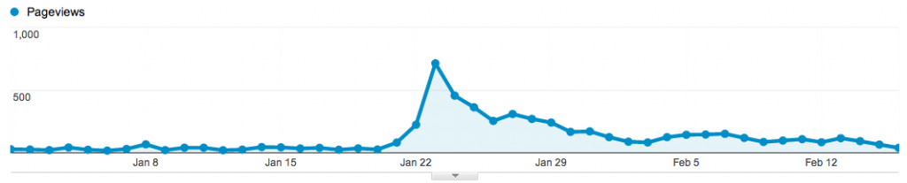 Page views på Bisonblog från 1 januari till 16 februari.