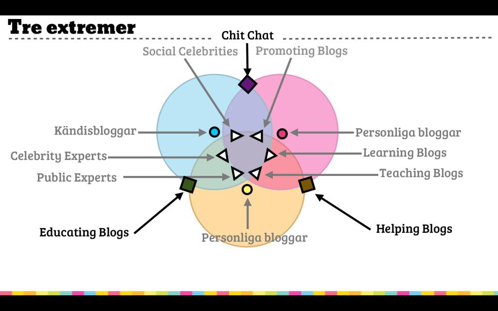 De 12 typerna i bloggkompassen