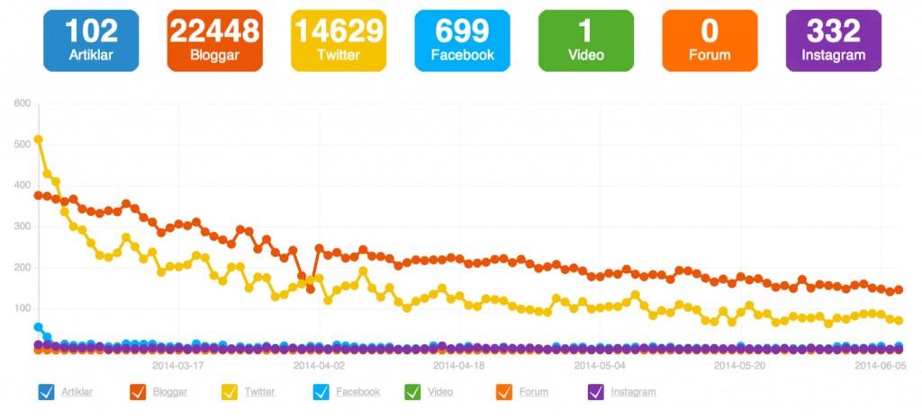 Blogg100 statistik 2014