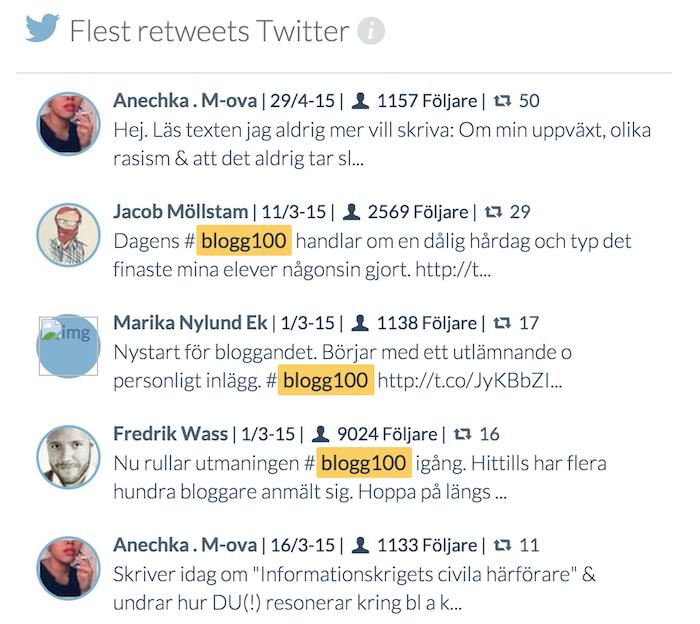 De 5 mest retweetade inläggen med Blogg100.