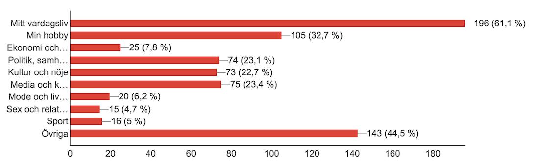 Blogg100-kategorier